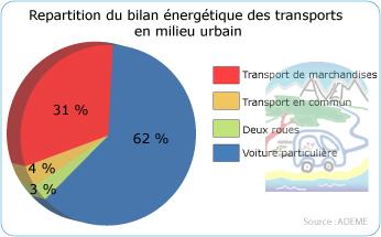 Bilan énergétique des transports en milieu urbain
