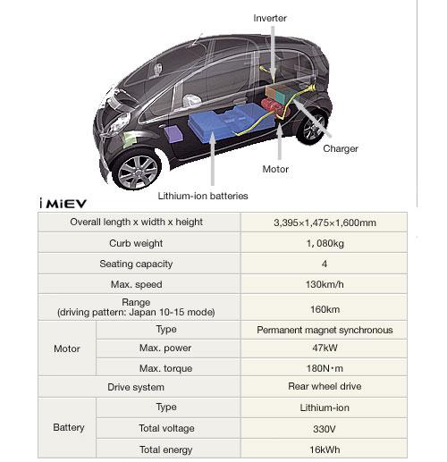 100 ideas Mitsubishi I Miev Specs on trifaicom