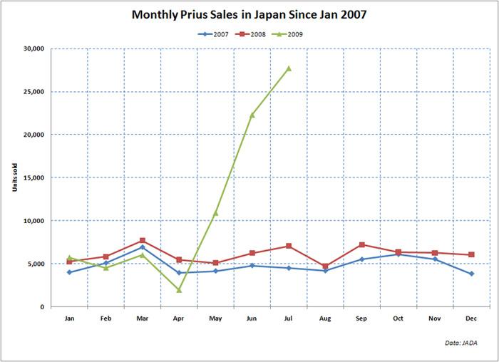 Evolution des ventes de toyota prius au japon depuis 2007. la prius