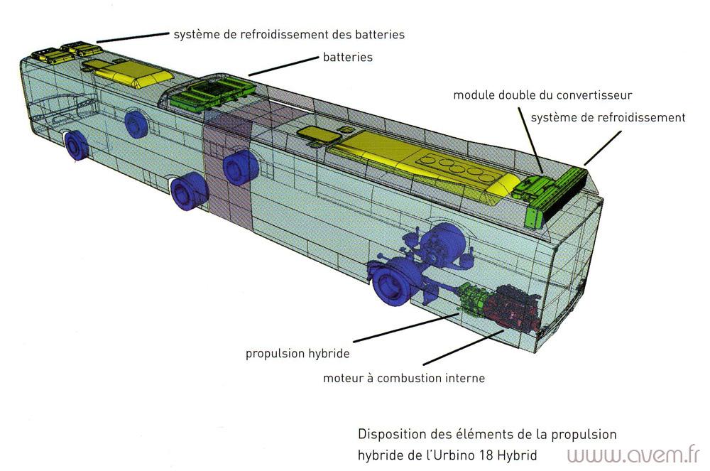 zoom sur les bus hybrides solaris. Black Bedroom Furniture Sets. Home Design Ideas