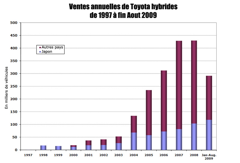toyota deux millions de voitures hybrides vendues dans le monde. Black Bedroom Furniture Sets. Home Design Ideas