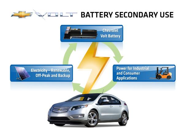 general motors et abb veulent donner une seconde vie aux batteries des voitures lectriques. Black Bedroom Furniture Sets. Home Design Ideas
