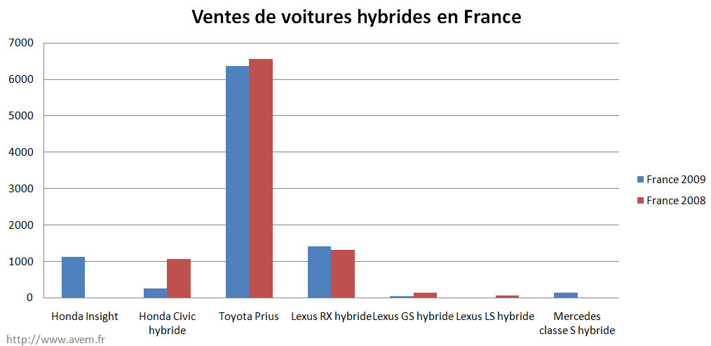 les ventes de voitures hybrides en france en 2009. Black Bedroom Furniture Sets. Home Design Ideas