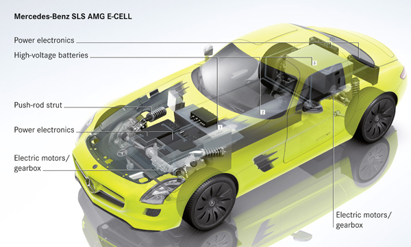 Détroit 2011 - Mercedes confirme la mise en production de la SLS AMG E-Cell - Photo 3