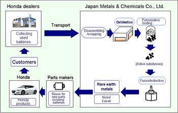 Batteries Honda Lance Un Plan De Recyclage Des Terres Rares