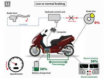 Frein régénératif - Mazziotta Motors propose un système hydraulique pour les véhicules légers électriques - Photo 1