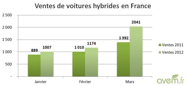 ventes de voitures hybrides le march d colle au premier trimestre 2012. Black Bedroom Furniture Sets. Home Design Ideas
