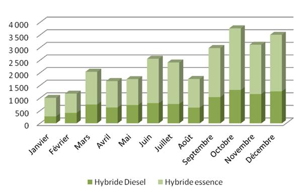 voitures hybrides le bilan des immatriculations 2012 en france. Black Bedroom Furniture Sets. Home Design Ideas