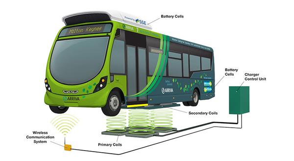 Car Battery Charger Milton Keynes