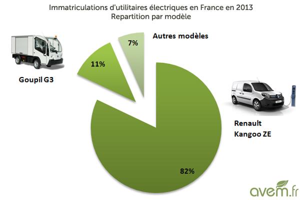 Marktaufteilung elektrische Nutzfahrzeuge in Frankreich 2013 (Quelle: avem.fr)