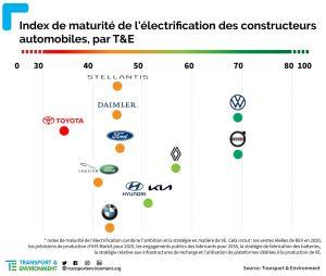 index de maturité T&E